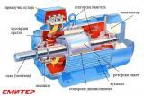 Конструктивни елементи на асинхрон мотор