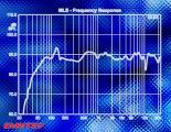 Амплитудно-фреквенциска каратеристика на звучникот CAV DP265