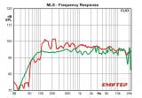 Измерена АФК на звучникот без и со рефлексии од собата