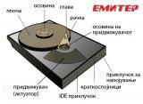 Составни делови на хард дискот.