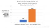 Оваа студија покажува само 2% инфекции кај лекарите и членови на семејствата во ивермектинската група, наспроти 10% во групата без ивермектин