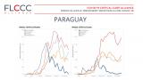 Во Парагвај, во провинцијата Алто Парана, во август почнале со масовна дистрибуција на ивермектин.