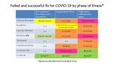 Проф. Пол Марик нагласува дека од сите рандомизирани студии објавени досега, единствено кортикостероидите имаат докажана ефикасност во инфламаторната фаза од ковид-19 и ивермектин во сите фази на болеста.