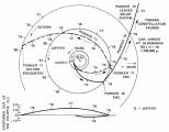 Траекторијата на Пионир 11