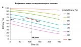 Намалување на ефикасноста на вакцината Фајзер кон Делта сојот со текот на времето.
