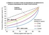 Слика 2а –Намалување на ефикасноста на вакцината Синоваккон другитесоеви.