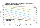 Слика 2б –Намалување на ефикасноста на вакцината Синоваккон Делта сојот со текот на времето.